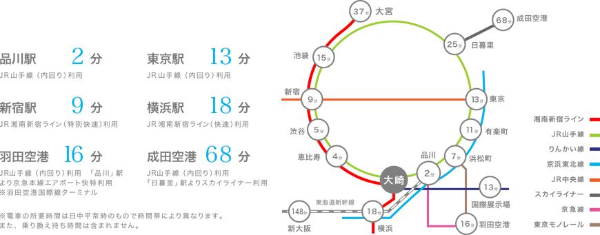 JR 大崎駅から徒歩4分
